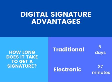 Digital Signature Advantages